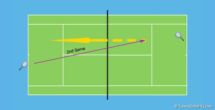 2nd Serve Attack Tennis Drills
