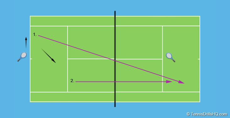 Deep and Short Defence to Attack Tennis