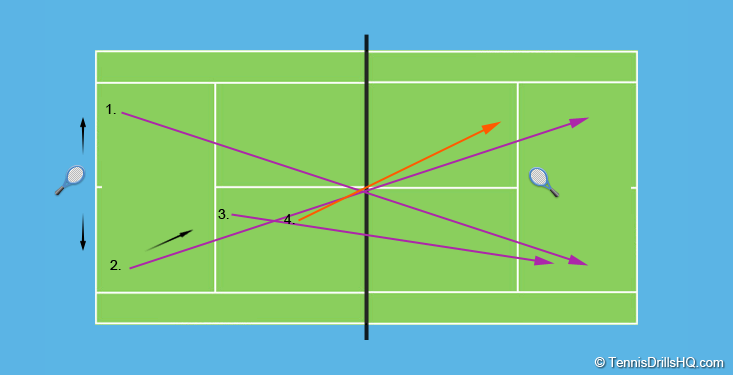 defence to attack tennis drill
