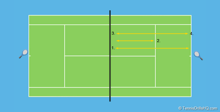 cardio tennis drill for coaches