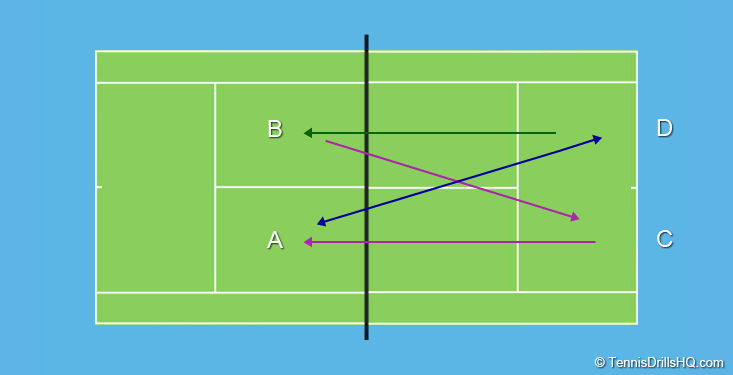 Volley and Groundstrokes 4 Player drill
